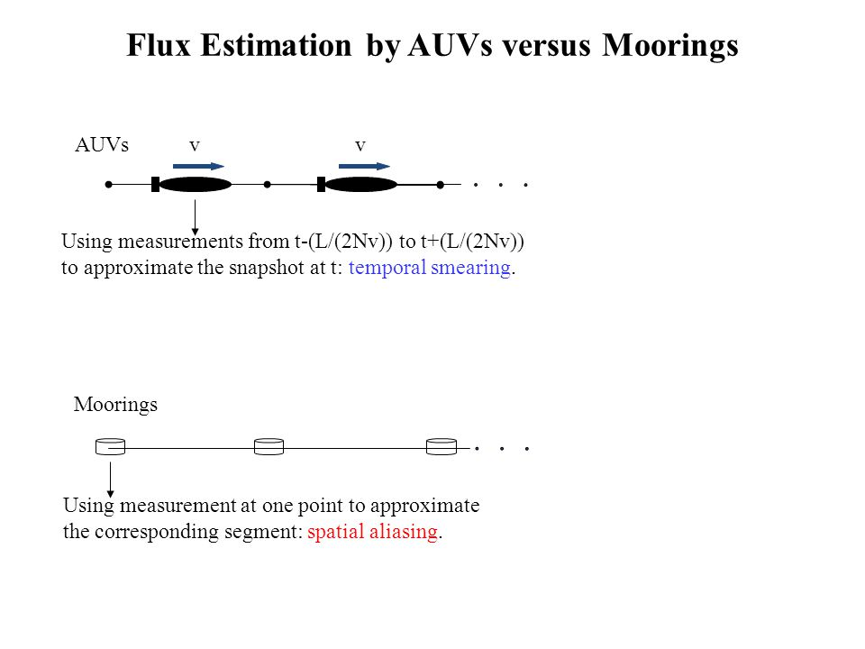 Flux Estimation by AUVs versus Moorings Using measurement at one point to approximate the corresponding segment: spatial aliasing.