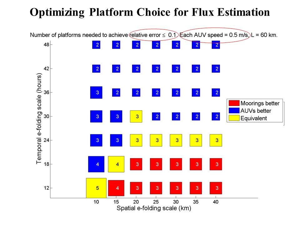 Optimizing Platform Choice for Flux Estimation