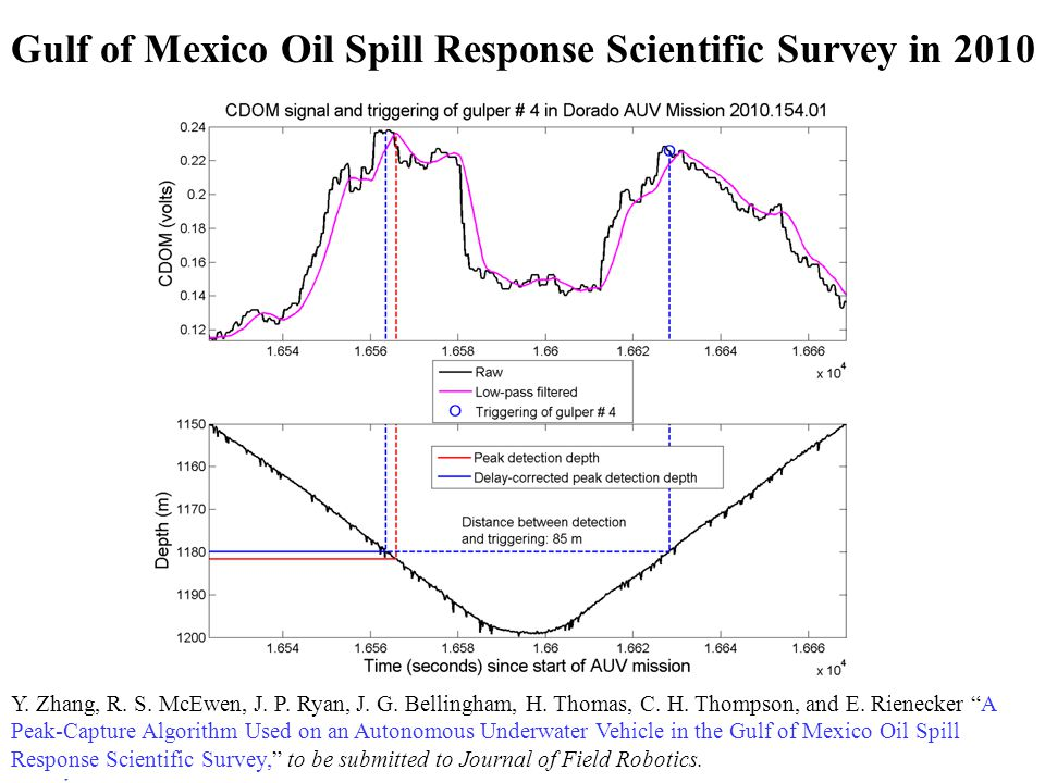November 2010 Gulf of Mexico Oil Spill Response Scientific Survey in 2010 Y.
