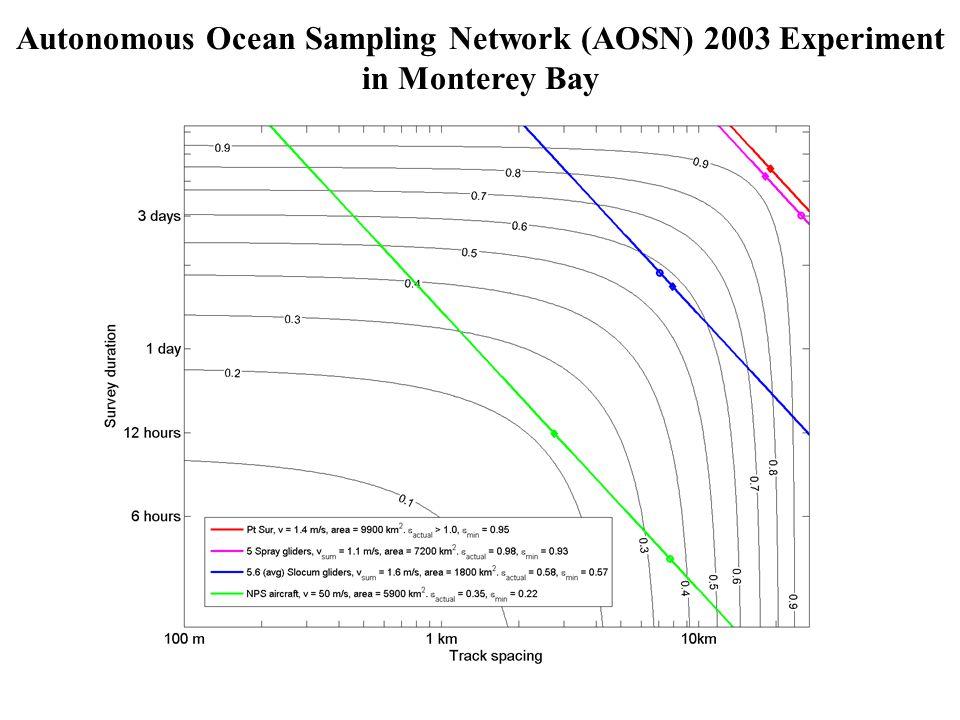 Autonomous Ocean Sampling Network (AOSN) 2003 Experiment in Monterey Bay