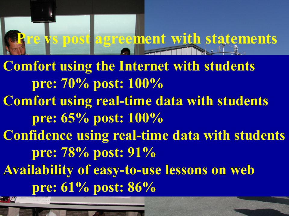 Pre vs post agreement with statements Comfort using the Internet with students pre: 70% post: 100% Comfort using real-time data with students pre: 65%