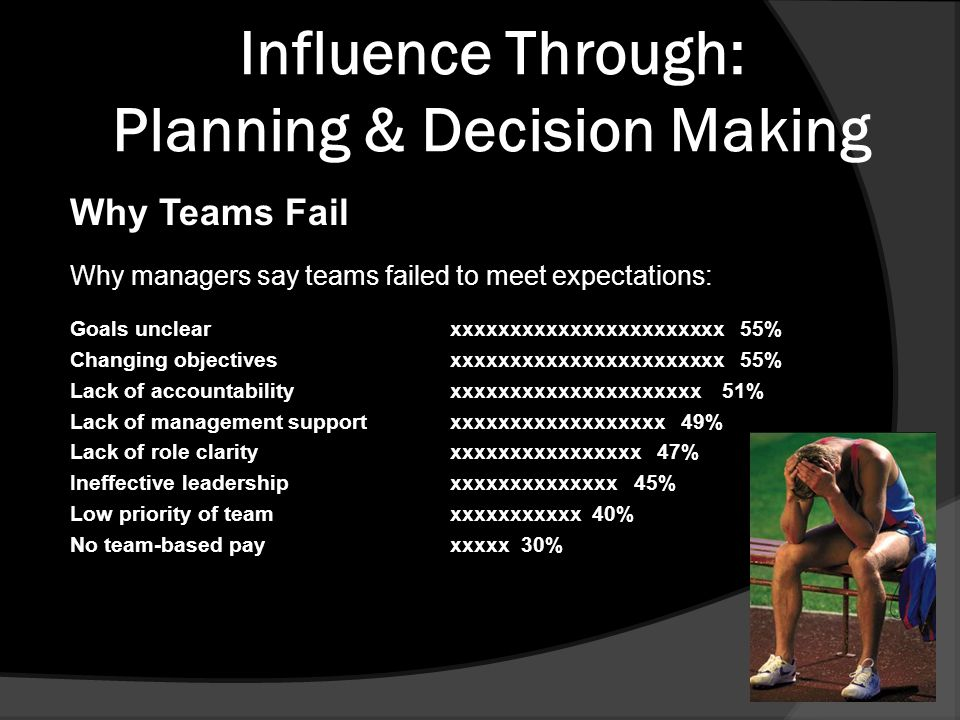 Why Teams Fail Why managers say teams failed to meet expectations: Goals unclearxxxxxxxxxxxxxxxxxxxxxxx 55% Changing objectivesxxxxxxxxxxxxxxxxxxxxxxx 55% Lack of accountabilityxxxxxxxxxxxxxxxxxxxxx 51% Lack of management supportxxxxxxxxxxxxxxxxxx 49% Lack of role clarityxxxxxxxxxxxxxxxx 47% Ineffective leadershipxxxxxxxxxxxxxx 45% Low priority of teamxxxxxxxxxxx 40% No team-based payxxxxx 30%