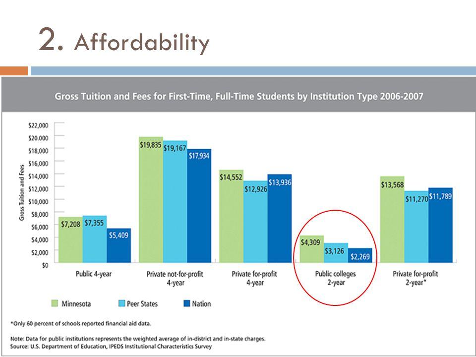 2. Affordability
