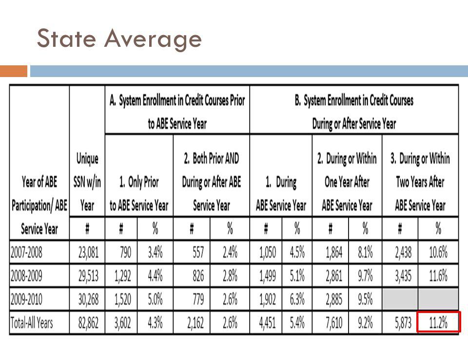State Average