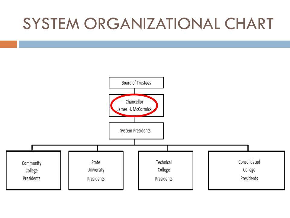 SYSTEM ORGANIZATIONAL CHART