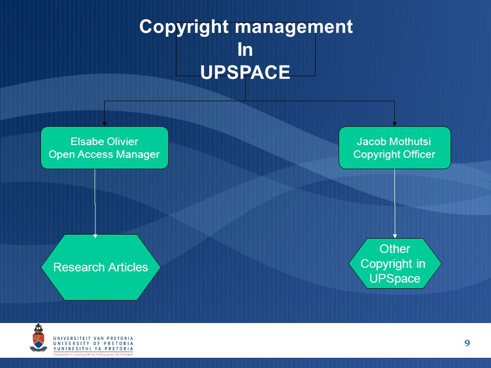 9 Copyright management In UPSPACE Elsabe Olivier Open Access Manager Jacob Mothutsi Copyright Officer Research Articles Other Copyright in UPSpace