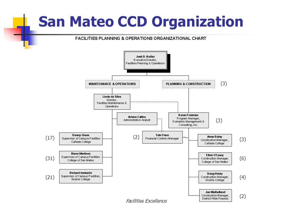 San Mateo CCD Organization (17) (31) (21) (3) (6) (4) (2) (3) (2) Facilities Excellence