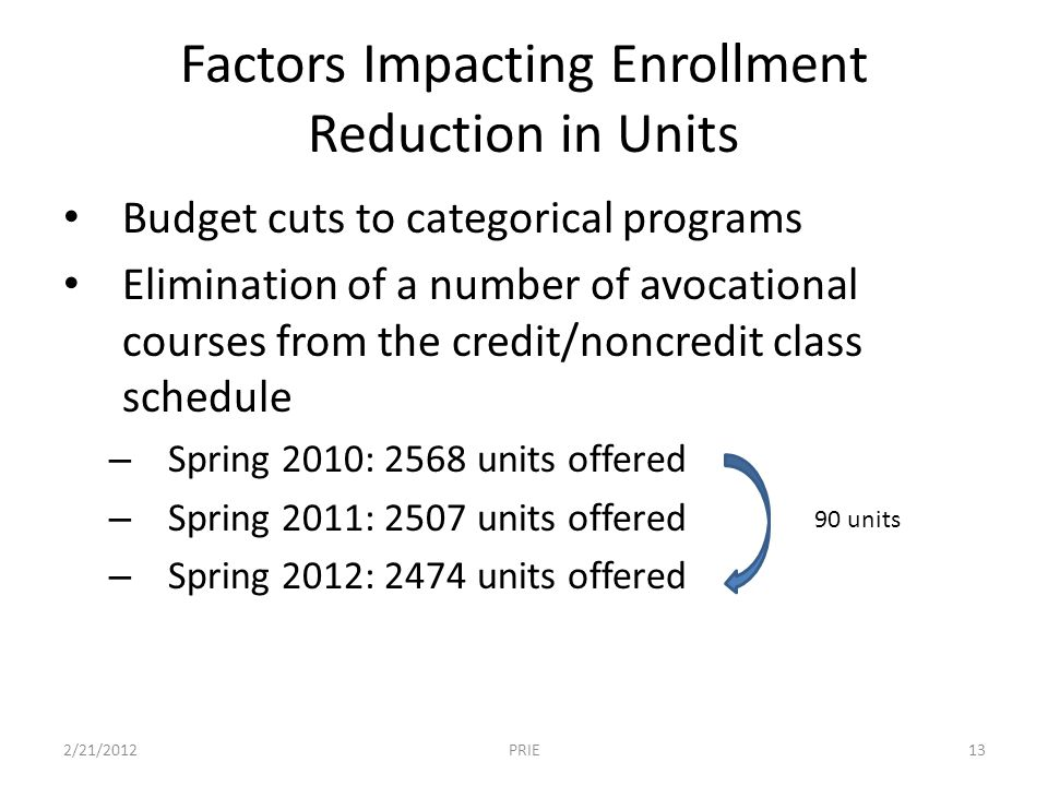 Factors Impacting Enrollment Reduction in Units Budget cuts to categorical programs Elimination of a number of avocational courses from the credit/noncredit class schedule – Spring 2010: 2568 units offered – Spring 2011: 2507 units offered – Spring 2012: 2474 units offered 2/21/201213PRIE 90 units