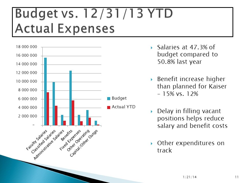  Salaries at 47.3% of budget compared to 50.8% last year  Benefit increase higher than planned for Kaiser – 15% vs.