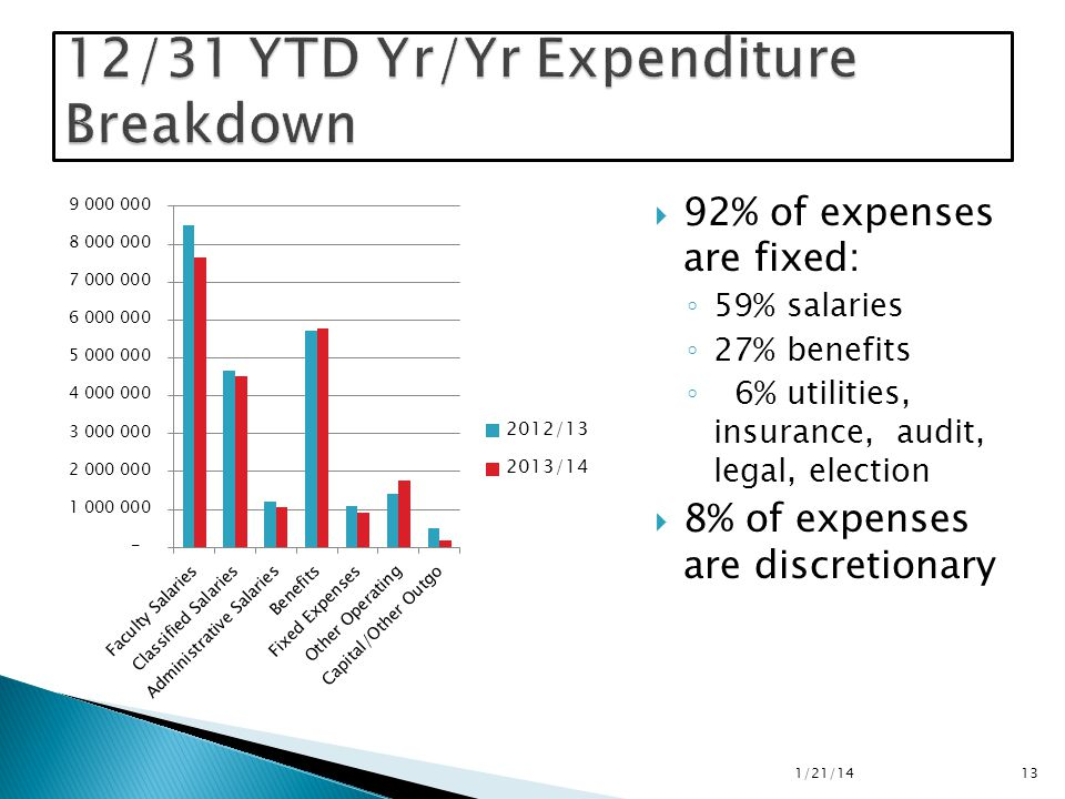  92% of expenses are fixed: ◦ 59% salaries ◦ 27% benefits ◦ 6% utilities, insurance, audit, legal, election  8% of expenses are discretionary 1/21/14 13