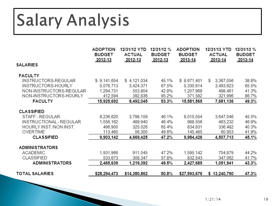 1/21/14 19 ADOPTION 12/31/12 YTD 12/31/12 % ADOPTION 12/31/13 YTD 12/31/13 % BUDGET ACTUAL BUDGET ACTUAL BUDGET 2012-13 2013-14 SALARIES FACULTY INSTRUCTORS-REGULAR $ 9,141,654 $ 4,121,03445.1% $ 8,671,401 $ 3,367,05638.8% INSTRUCTORS-HOURLY 5,076,713 3,424,37167.5% 5,330,614 3,493,62365.5% NON-INSTRUCTORS-REGULAR 1,294,731 553,80442.8% 1,207,968 498,46141.3% NON-INSTRUCTORS-HOURLY 412,594 392,83695.2% 371,582 321,99686.7% FACULTY 15,925,692 8,492,04553.3% 15,581,565 7,681,13649.3% CLASSIFIED STAFF - REGULAR 8,236,620 3,798,15946.1% 8,015,554 3,647,04645.5% INSTRUCTIONAL - REGULAR 1,056,162 489,94046.4% 988,556 463,23246.9% HOURLY INST./NON INST.