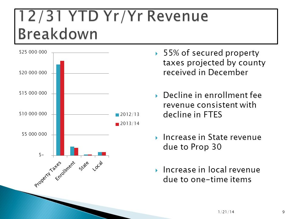  55% of secured property taxes projected by county received in December  Decline in enrollment fee revenue consistent with decline in FTES  Increase in State revenue due to Prop 30  Increase in local revenue due to one-time items 1/21/14 9