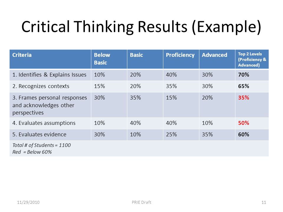 Critical Thinking Results (Example) CriteriaBelow Basic BasicProficiencyAdvanced Top 2 Levels (Proficiency & Advanced) 1. Identifies & Explains Issues