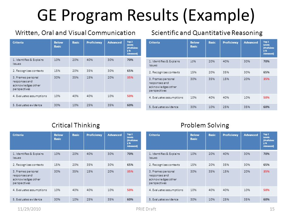 GE Program Results (Example) CriteriaBelow Basic BasicProficiencyAdvanced Top 2 Levels (Proficienc y & Advanced) 1. Identifies & Explains Issues 10%20