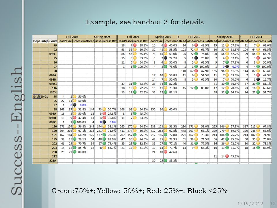 1/19/201213 Green:75%+; Yellow: 50%+; Red: 25%+; Black <25% Example, see handout 3 for details