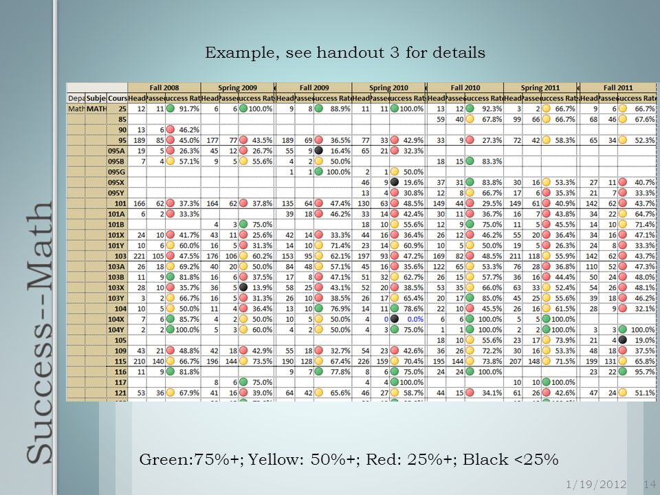 1/19/201214 Green:75%+; Yellow: 50%+; Red: 25%+; Black <25% Example, see handout 3 for details
