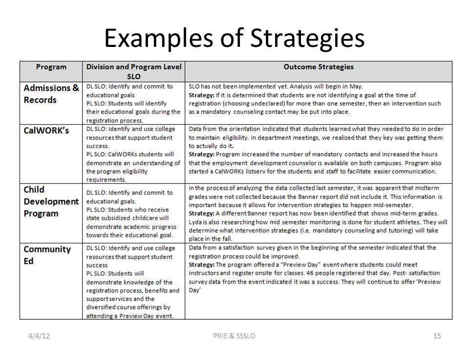 Examples of Strategies 4/4/12PRIE & SSSLO15