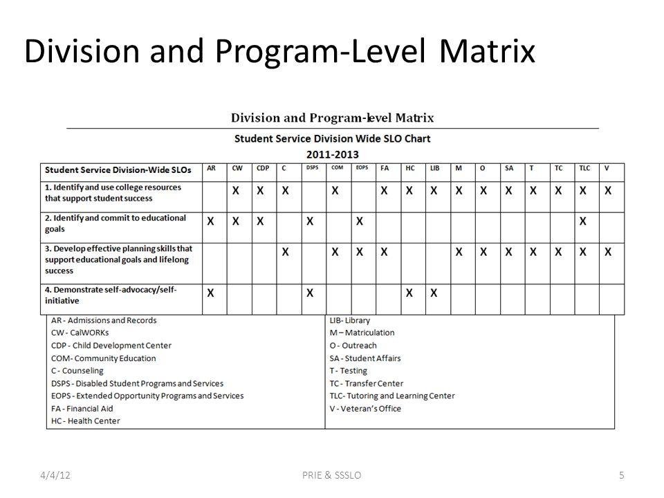 Division and Program-Level Matrix 4/4/12PRIE & SSSLO5