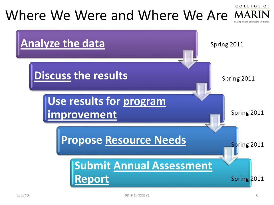 Analyze the dataDiscuss the results Use results for program improvement Propose Resource Needs Submit Annual Assessment Report Where We Were and Where We Are 4/4/12PRIE & SSSLO8 Spring 2011