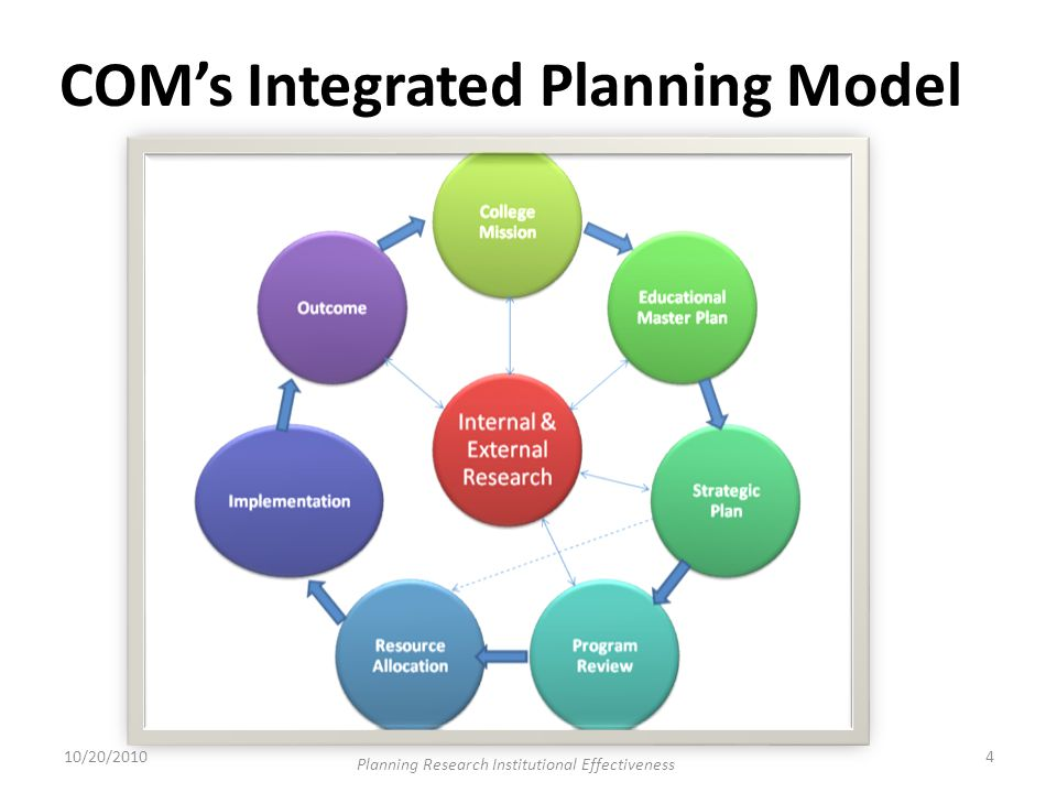 COM's Integrated Planning Model 10/20/20104 Planning Research Institutional Effectiveness