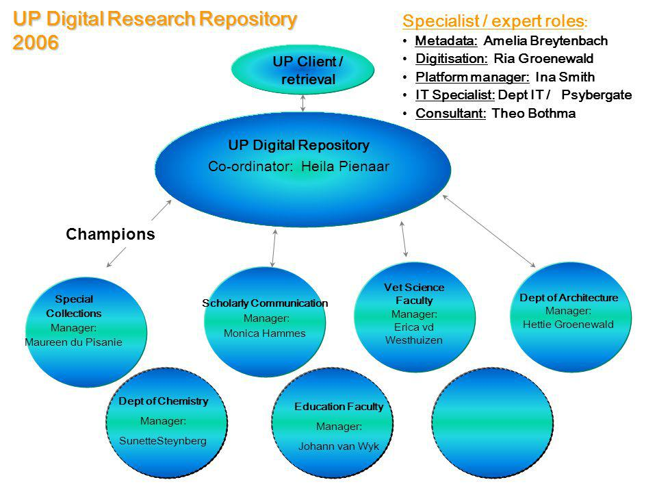 UP Digital Research Repository 2006 Specialist / expert roles : Metadata: Amelia Breytenbach Digitisation: Ria Groenewald Platform manager: Ina Smith IT Specialist: Dept IT / Psybergate Consultant: Theo Bothma Special Collections Manager: Maureen du Pisanie Scholarly Communication Manager: Monica Hammes Dept of Architecture Manager: Hettie Groenewald Vet Science Faculty Manager: Erica vd Westhuizen Dept of Chemistry Manager: SunetteSteynberg Education Faculty Manager: Johann van Wyk UP Digital Repository Co-ordinator: Heila Pienaar UP Client / retrieval Champions
