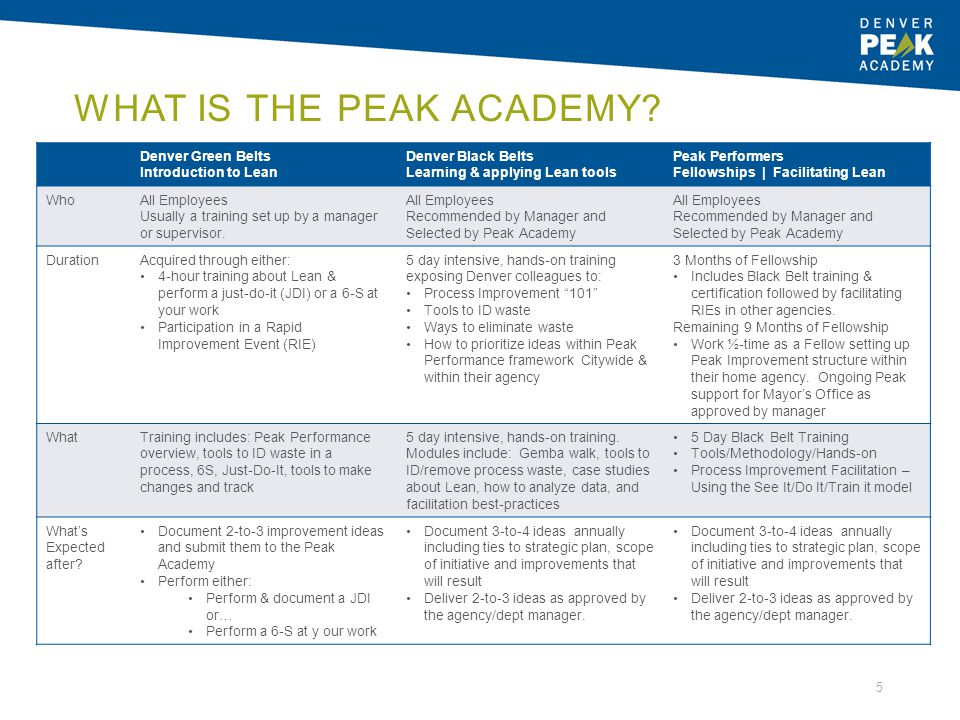 WHAT IS THE PEAK ACADEMY? Denver Green Belts Introduction to Lean Denver Black Belts Learning & applying Lean tools Peak Performers Fellowships | Faci