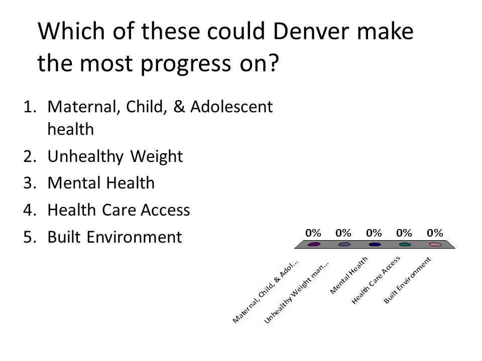 Which of these could Denver make the most progress on.