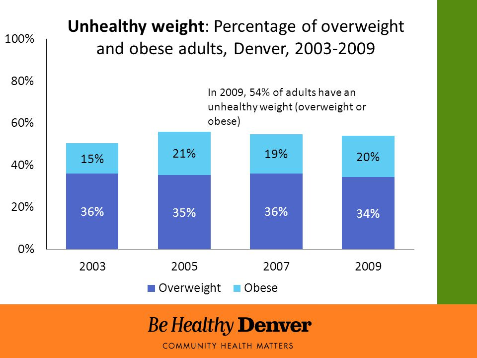Unhealthy weight: Percentage of overweight and obese adults, Denver, 2003-2009 In 2009, 54% of adults have an unhealthy weight (overweight or obese)