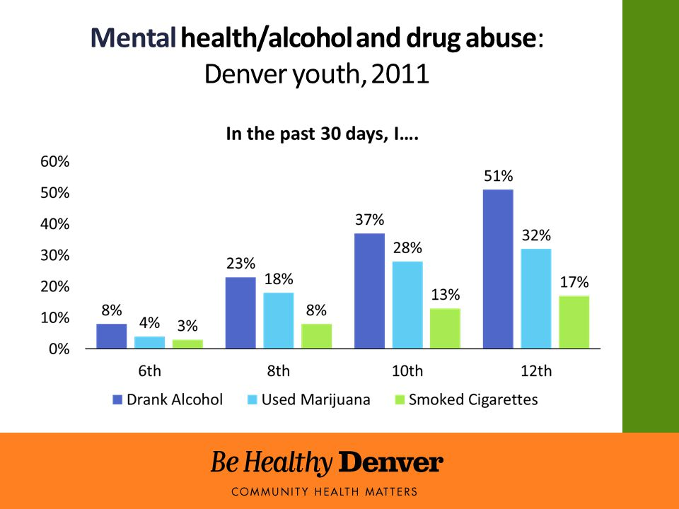 Mental health/alcohol and drug abuse: Denver youth, 2011