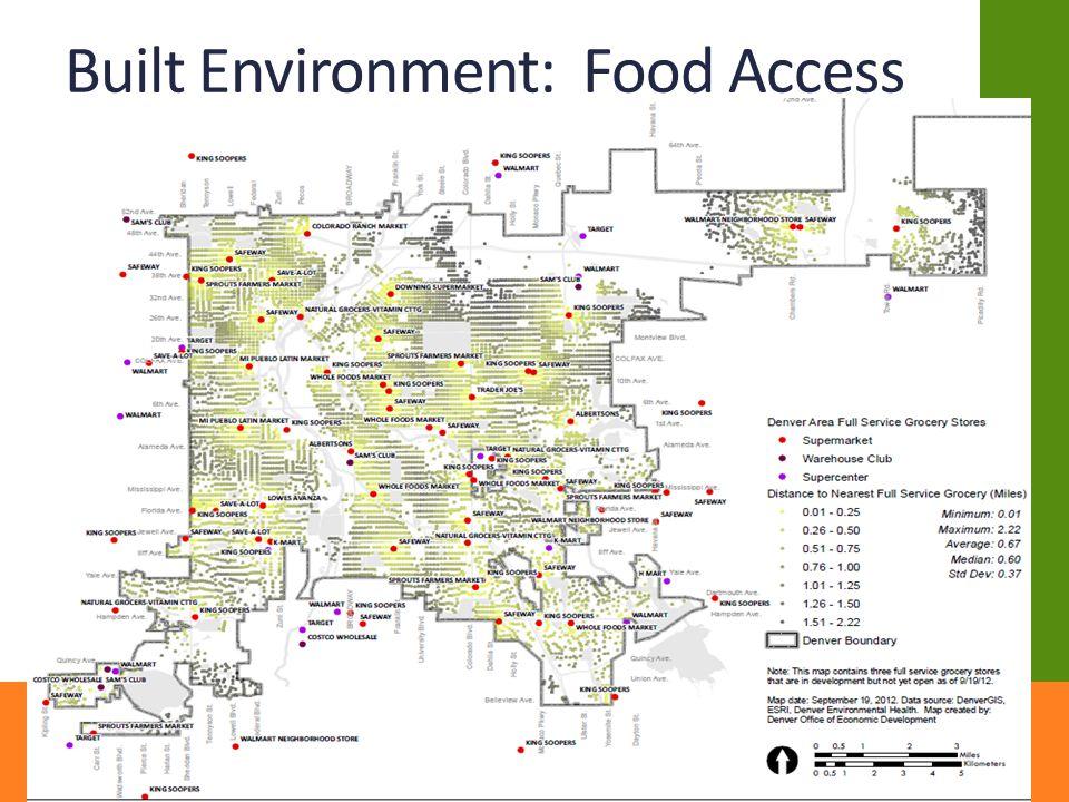 Built Environment: Food Access