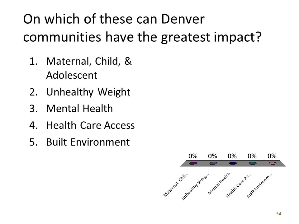 54 On which of these can Denver communities have the greatest impact.