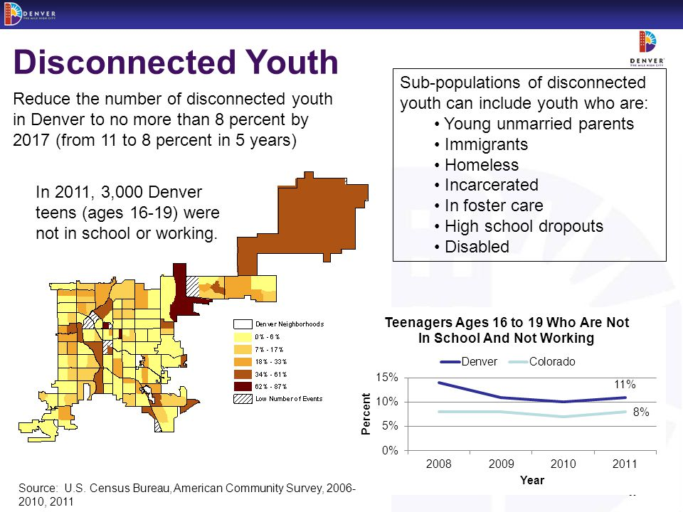 - 10 -Peak Performance Disconnected Youth Sub-populations of disconnected youth can include youth who are: Young unmarried parents Immigrants Homeless Incarcerated In foster care High school dropouts Disabled In 2011, 3,000 Denver teens (ages 16-19) were not in school or working.