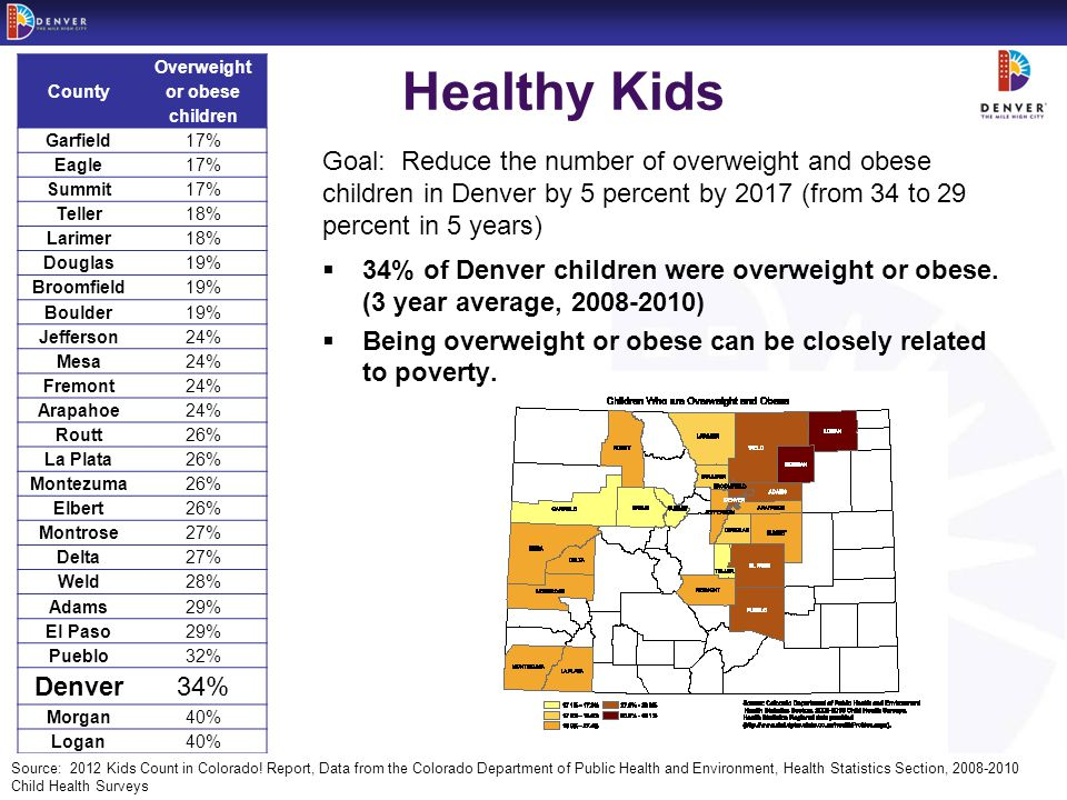 - 11 -Peak Performance Healthy Kids County Overweight or obese children Garfield17% Eagle17% Summit17% Teller18% Larimer18% Douglas19% Broomfield19% Boulder19% Jefferson24% Mesa24% Fremont24% Arapahoe24% Routt26% La Plata26% Montezuma26% Elbert26% Montrose27% Delta27% Weld28% Adams29% El Paso29% Pueblo32% Denver34% Morgan40% Logan40% Source: 2012 Kids Count in Colorado.