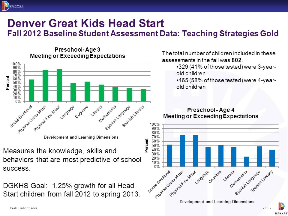 - 13 -Peak Performance Denver Great Kids Head Start Fall 2012 Baseline Student Assessment Data: Teaching Strategies Gold Measures the knowledge, skills and behaviors that are most predictive of school success.