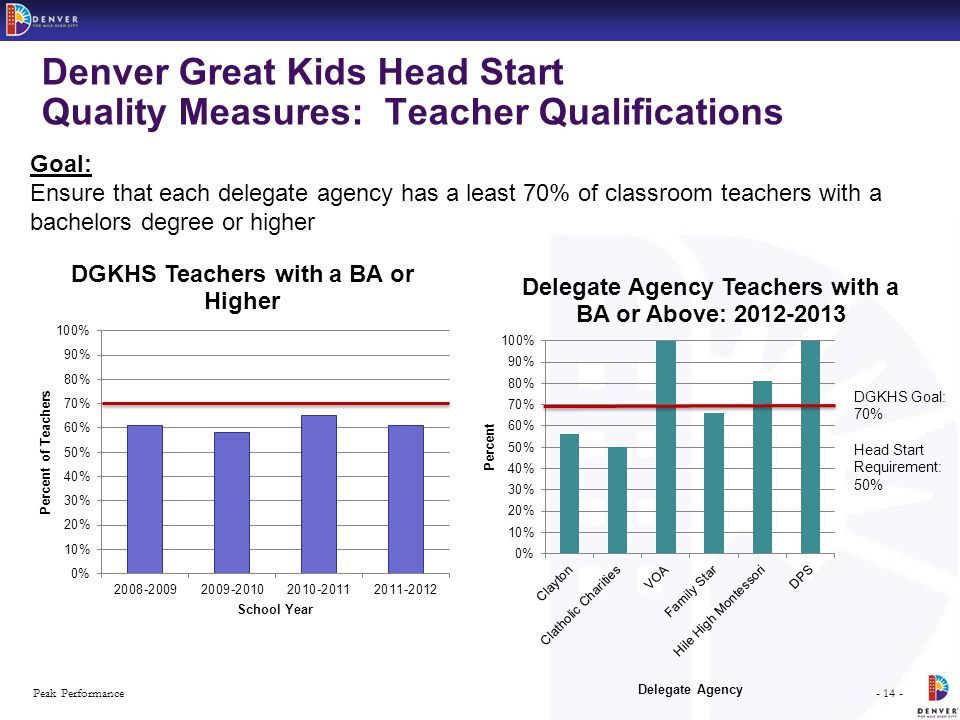 - 14 -Peak Performance Denver Great Kids Head Start Quality Measures: Teacher Qualifications Goal: Ensure that each delegate agency has a least 70% of classroom teachers with a bachelors degree or higher