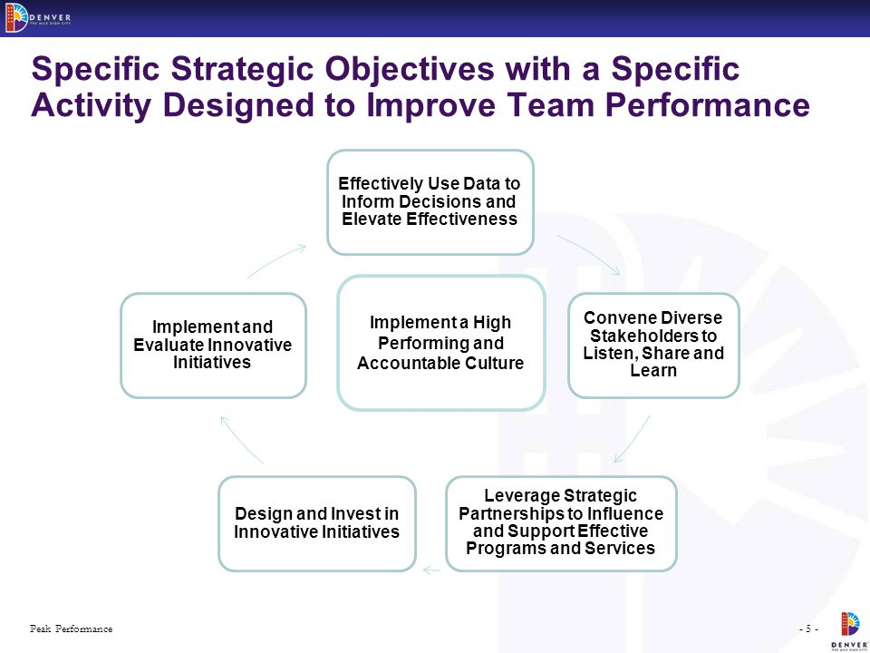 - 5 -Peak Performance Specific Strategic Objectives with a Specific Activity Designed to Improve Team Performance Effectively Use Data to Inform Decisions and Elevate Effectiveness Convene Diverse Stakeholders to Listen, Share and Learn Leverage Strategic Partnerships to Influence and Support Effective Programs and Services Design and Invest in Innovative Initiatives Implement and Evaluate Innovative Initiatives Implement a High Performing and Accountable Culture