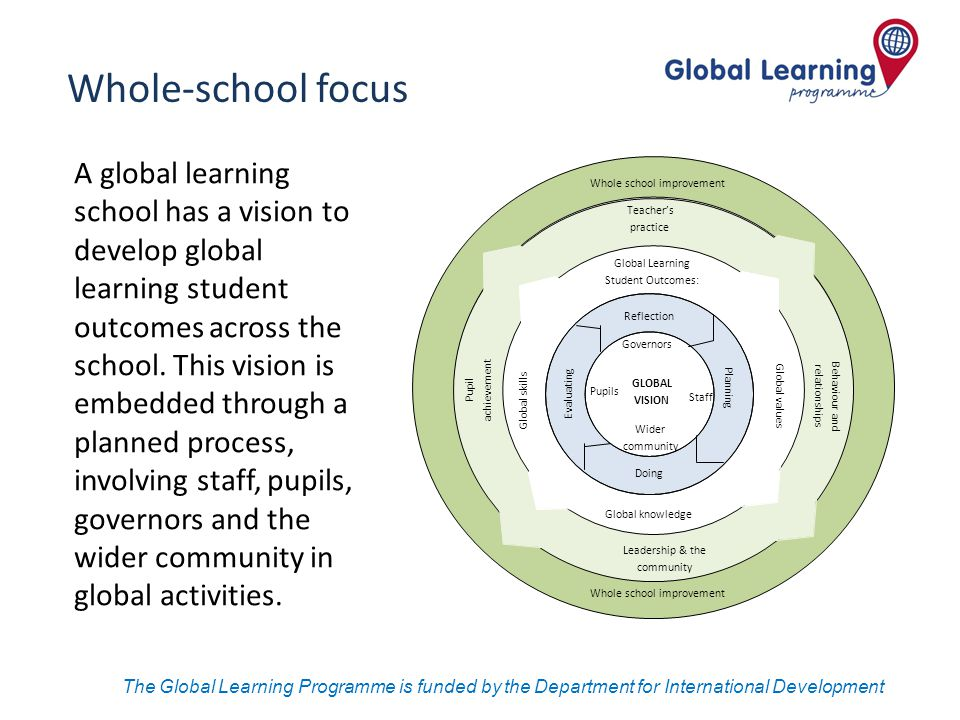 The Global Learning Programme is funded by the Department for International Development Global knowledge GLOBAL VISION Global values Pupil achievement