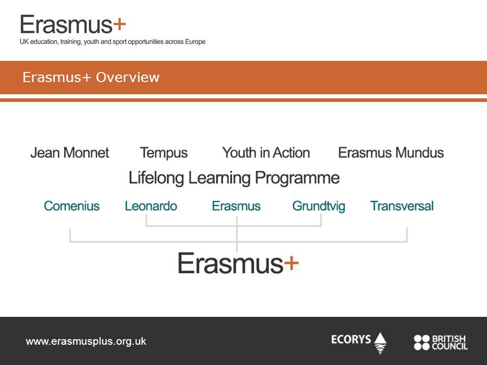 www.erasmusplus.org.uk Erasmus+ Overview