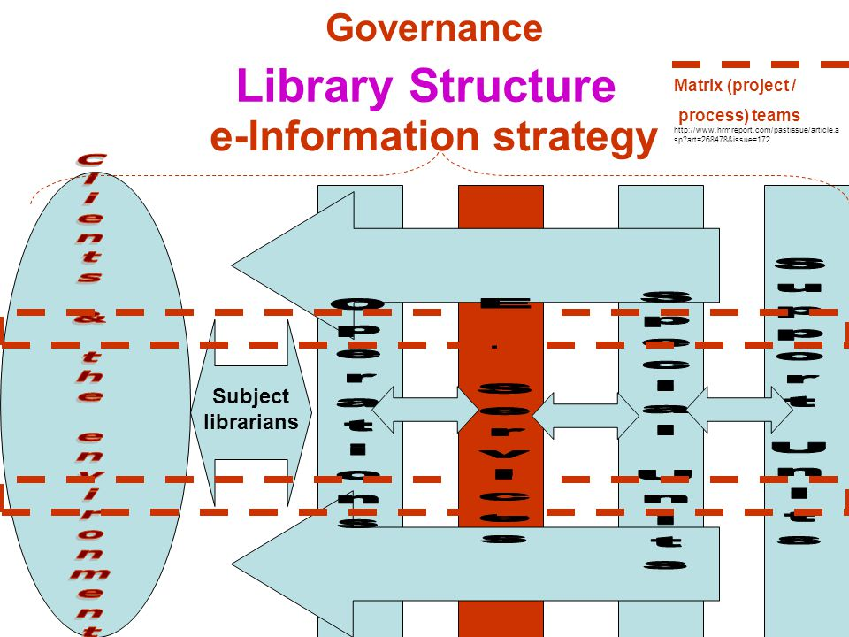 Library Structure Subject librarians e-Information strategy Matrix (project / process) teams http://www.hrmreport.com/pastissue/article.a sp art=268478&issue=172 Governance