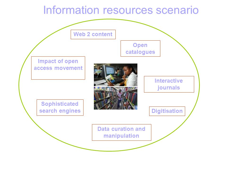 Information resources scenario Impact of open access movement Digitisation Interactive journals Sophisticated search engines Open catalogues Web 2 content Data curation and manipulation