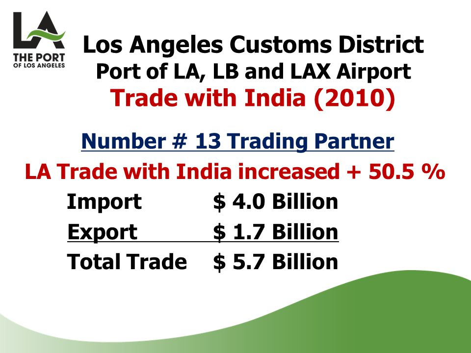 Los Angeles Customs District Port of LA, LB and LAX Airport Trade with India (2010) Number # 13 Trading Partner LA Trade with India increased + 50.5 % Import$ 4.0 Billion Export$ 1.7 Billion Total Trade $ 5.7 Billion