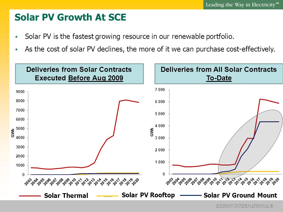 EDISON INTERNATIONAL® SM Solar PV Growth At SCE  Solar PV is the fastest growing resource in our renewable portfolio.