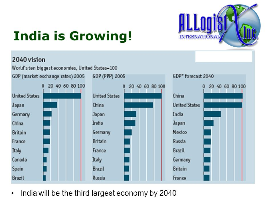 India is Growing! Source: Economist India will be the third largest economy by 2040 3
