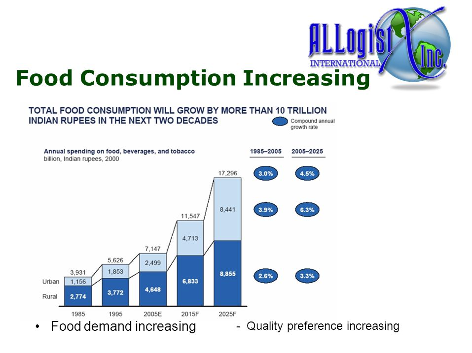 Food Consumption Increasing Food demand increasing - Quality preference increasing 5