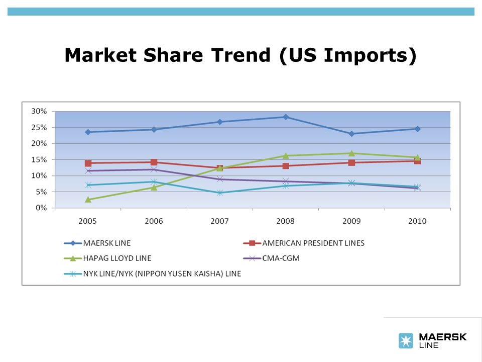 Insert department name via 'View/Header and Footer…' Market Share Trend (US Imports)