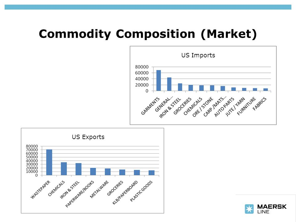 Insert department name via 'View/Header and Footer…' Commodity Composition (Market) US Imports US Exports