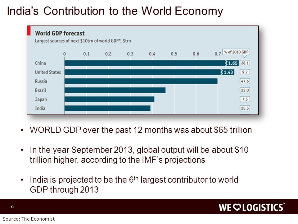 6 WORLD GDP over the past 12 months was about $65 trillion In the year September 2013, global output will be about $10 trillion higher, according to the IMF's projections India is projected to be the 6 th largest contributor to world GDP through 2013 India's Contribution to the World Economy Source: The Economist