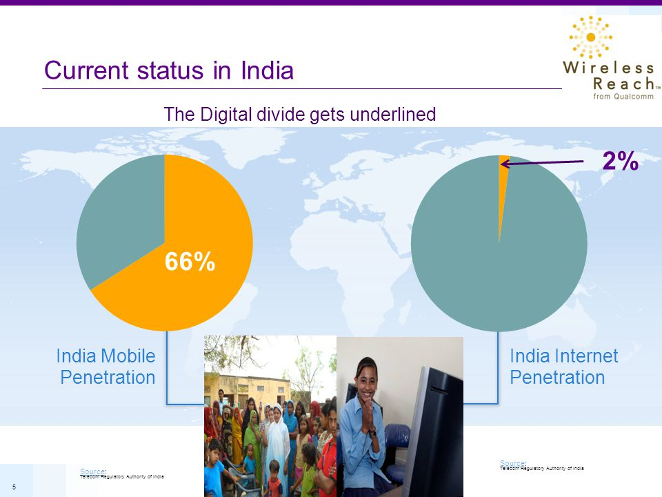 5 Current status in India India Mobile Penetration India Internet Penetration 29% SourceSource: Telecom Regulatory Authority of India SourceSource: Te