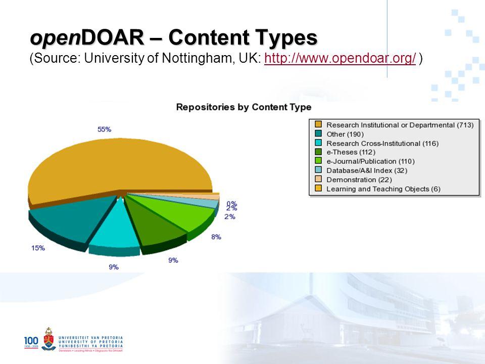 openDOAR – Content Types openDOAR – Content Types (Source: University of Nottingham, UK: http://www.opendoar.org/ )http://www.opendoar.org/