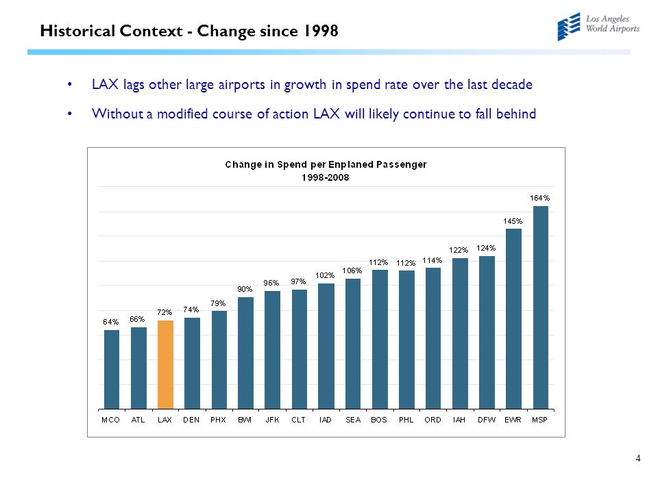4 Historical Context - Change since 1998 LAX lags other large airports in growth in spend rate over the last decade Without a modified course of actio